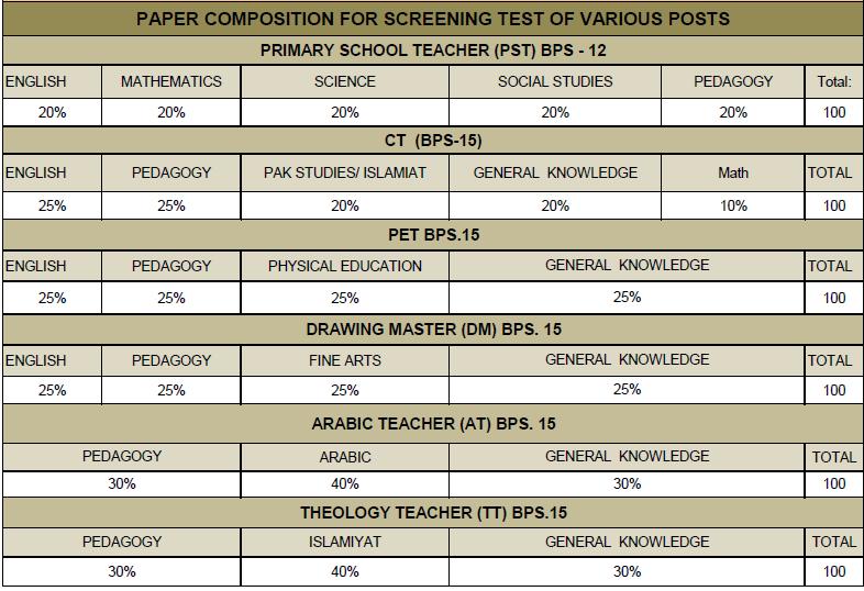 Kpk Pst Ct Pet Dm At Tt Jobs Nts Test Sample Paper