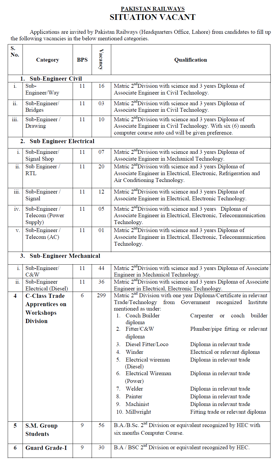 railways sub engineers jobs pts application form railways sub engineers jobs 2017 pts application form apply online