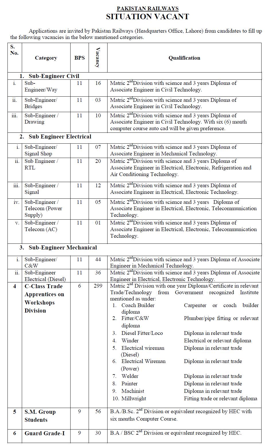 pakistan railways jobs 2018 karachi  lahore  rawalpindi