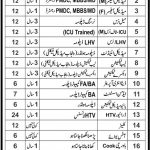 Mobile Health Unit Punjab Jobs 2017 Advertisement Government Vacancies