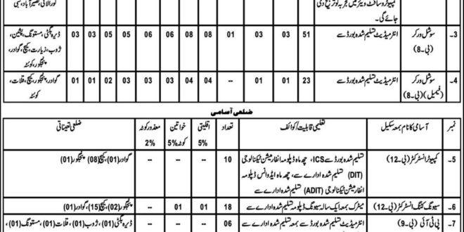 Social Welfare Special Education Department Balochistan Jobs 2017