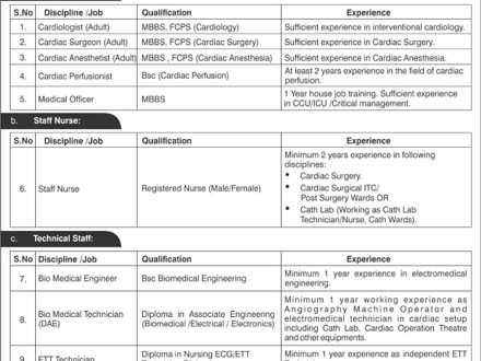 How to Join Pakistan Navy jobs 2017 as Doctor, Staff Nurse, Technical Staff Male/Female