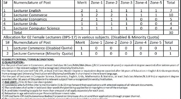 Higher Education Department KPK jobs 2017 Lecturer Government Vacancies