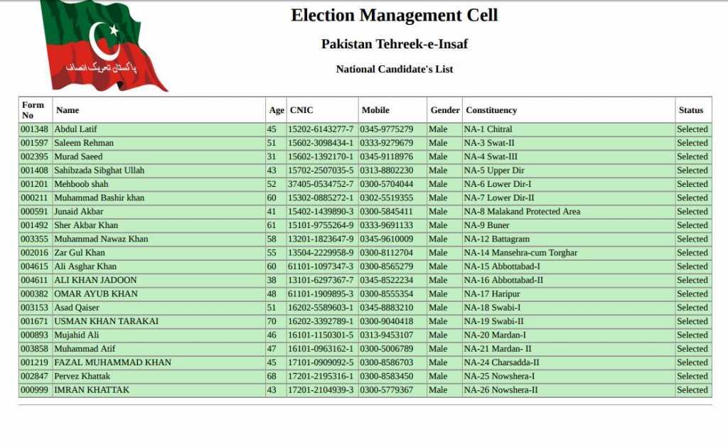 PTI Punjab Ticket Holders 2018 Final Candidates List